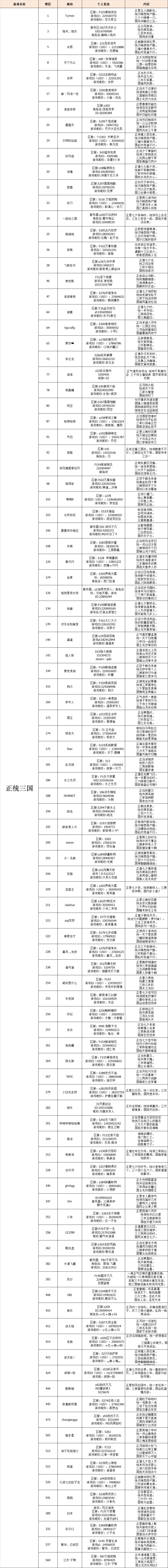 正统三国获奖名单图1.png