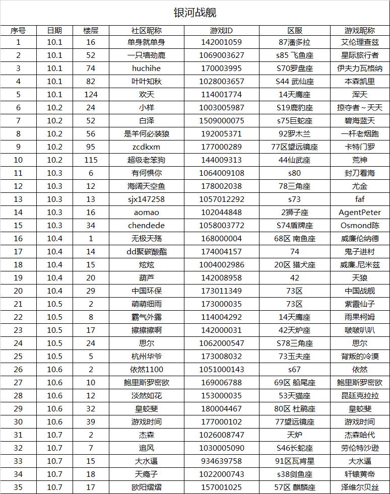 七天战舰获奖名单.png