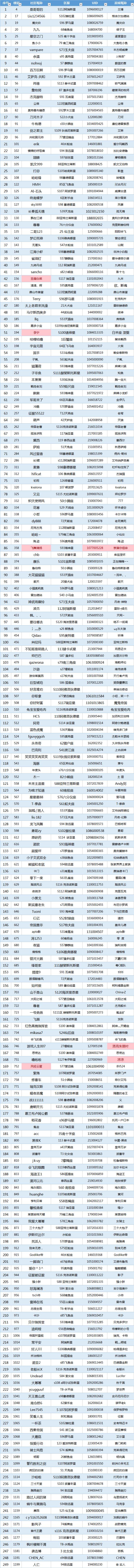 战舰双十二奖励名单1.png