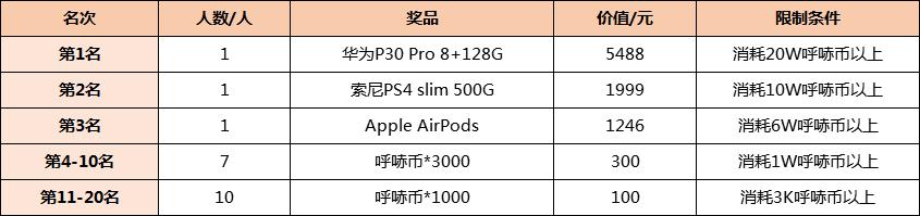 7-24 排行榜奖品.png